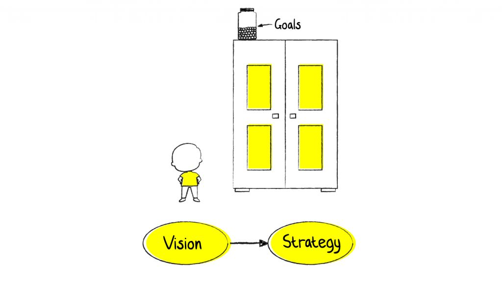 Visualizing the Product Design Strategy