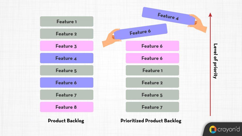 Product Backlog Prioritization