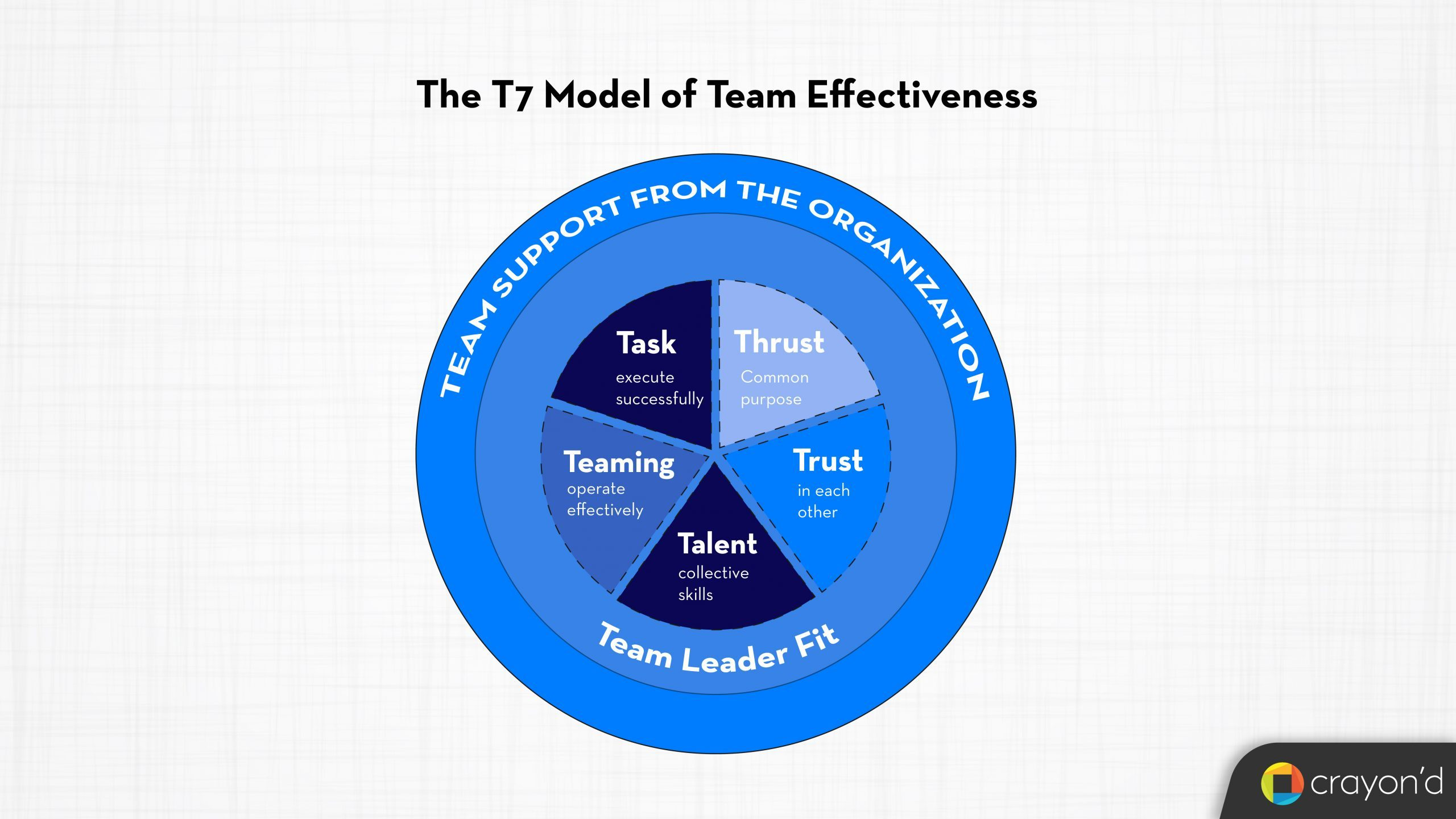 T7 Model of Team Effectiveness