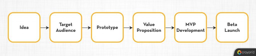 MVP Building Process