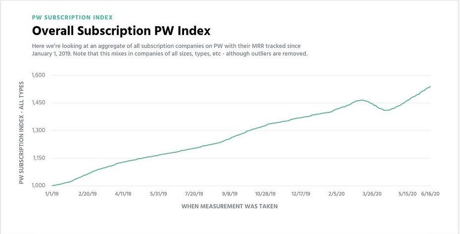 Subscription Index - SaaS Companies