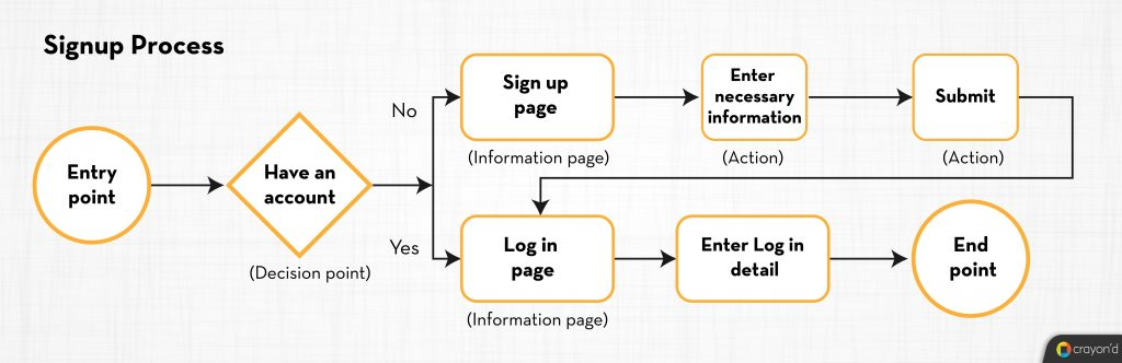 Signup Process - User Flows