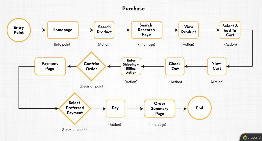 Purchase  - User Flows