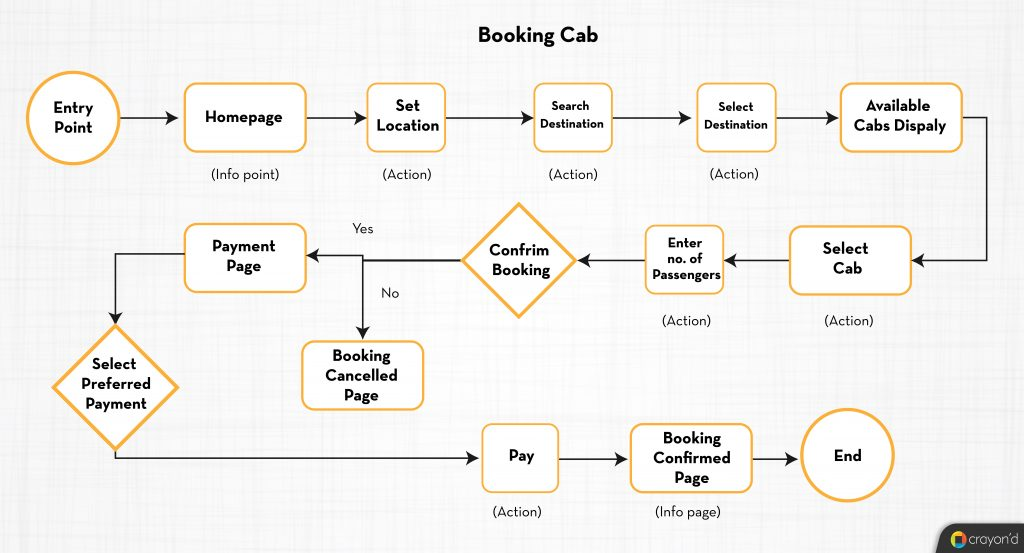 Cab Booking - User Flows