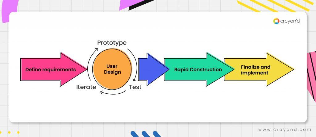 Rapid Application Development - Phases