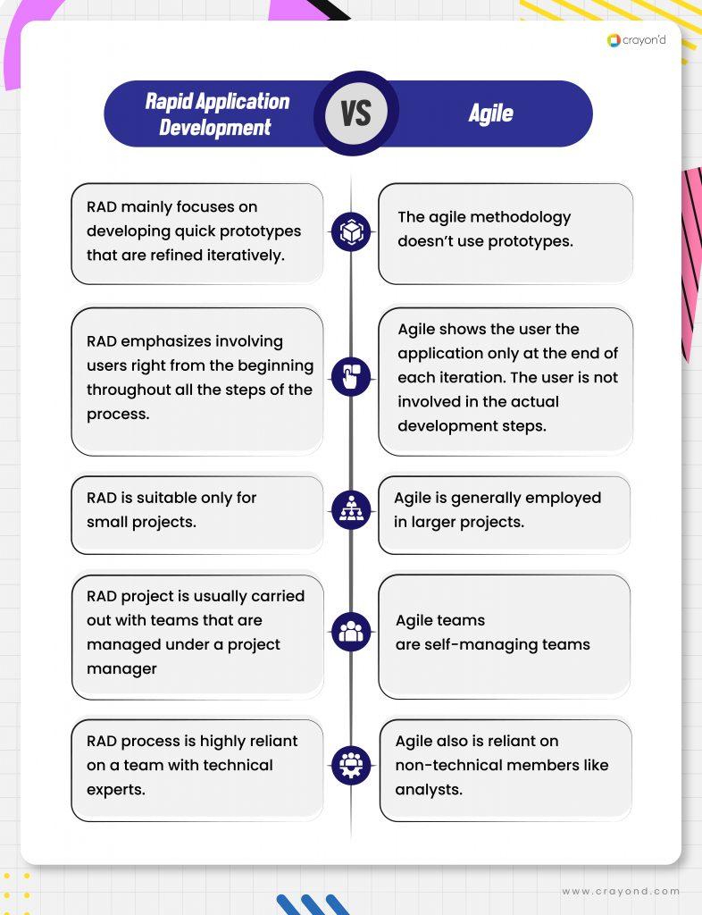 Rapid Application Development Vs Agile