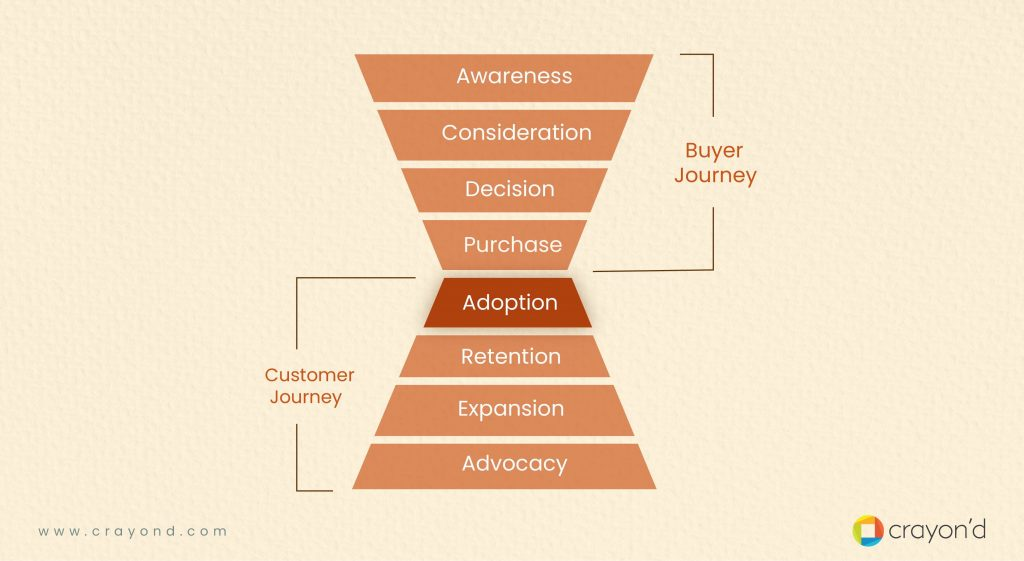 Marketing Funnel - User Adoption