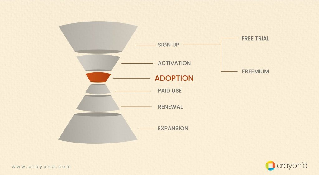 Marketing Funnel - Freemium Models