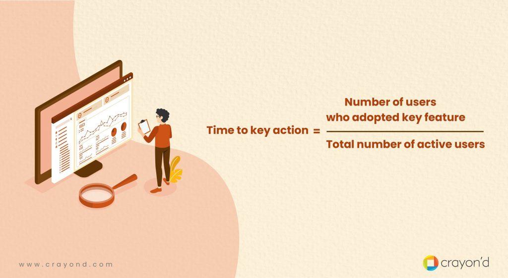 Time to Key Action Formula - User Adoption